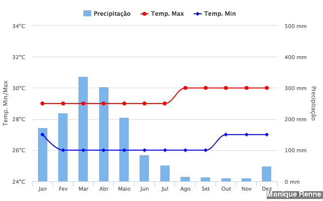 Clima nos Lençóis Maranhenses - Gráfico das Chuvas na região